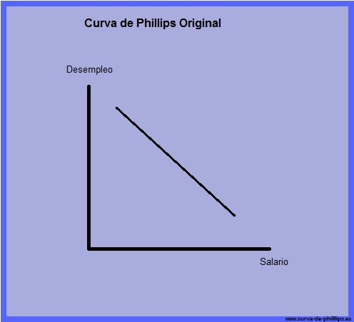 curva de Phillips original