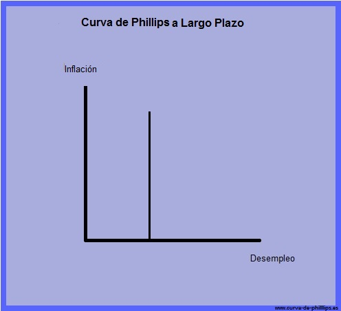 curva de Phillips a largo plazo